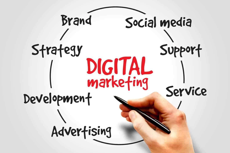 San Diego Digital Marketing